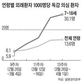 연령별 외래환자 1000명당 독감 의심 환자 그래프