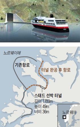 선박 터널 조감도