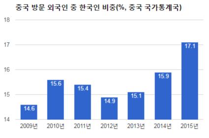 장가계 찾는 한국인 관광객 70% 감소...사드보복에 중국 현지인 직격탄