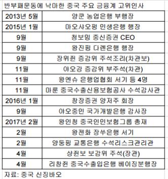 [베이징 현장에서] 반부패 영웅 부패 호랑이로...드라마보다 극적인 현실