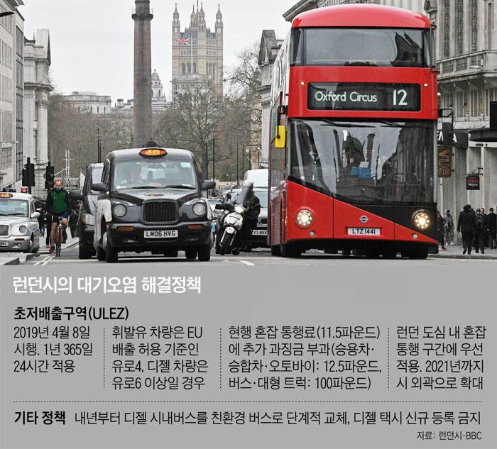 런던시의 대기오염 해결정책