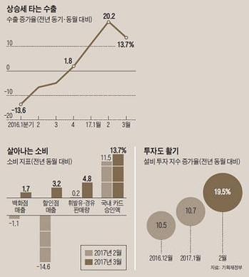 [핫이슈분석] 반년도 안돼 경제전망 줄줄이 상향하는 이유는?