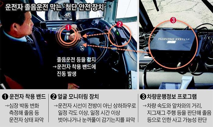 운전자 졸음운전 막는 첨단 안전장치 사진