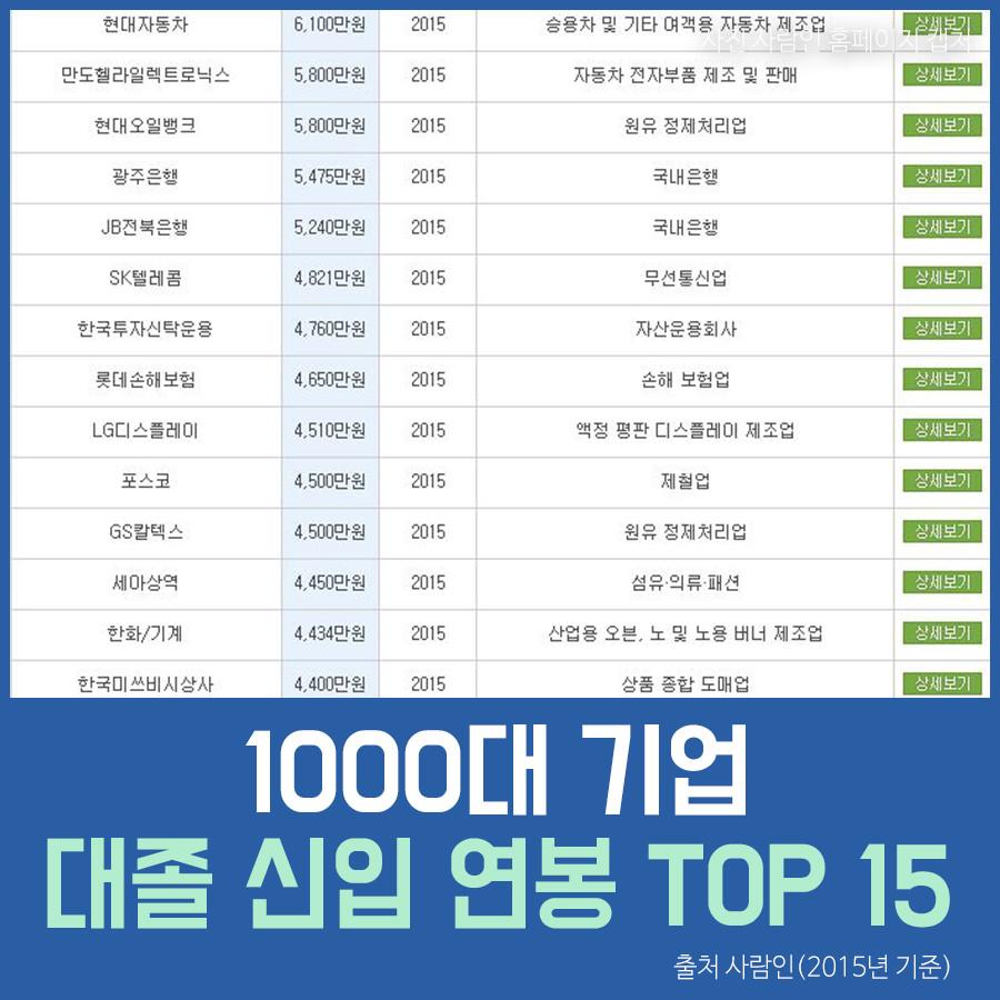 1000대 기업 대졸 신입 연봉 TOP 15