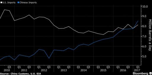 중국의 올 1분기 원유수입량(파란색)이 분기 기준으로 처음 미국을 추월했다./블룸버그