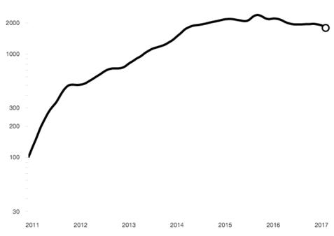 스탠다드차타드은행이 발표하는 위안화 글로벌지수는 2월 1786으로 2015년 9월 정점을 찍은 이후 25% 이상 하락했다./스탠다드차타드은행