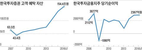 그래픽 한국투자증권 고객 예탁 자산 , 한국투자금융지주 당기순이익