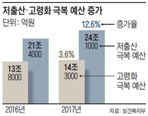 저출산·고령화 극복 예산 증가