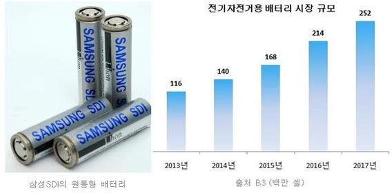 삼성SDI의 18650 원통형 배터리의 모습 /삼성SDI 제공