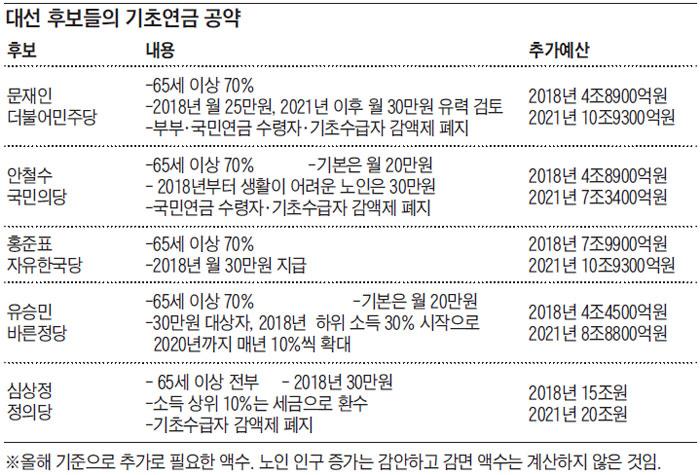 대선 후보들의 기초연금 공약