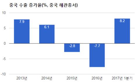 중국 1분기 6.9% 성장 1년반래 최고라지만 부채 리스크 여전