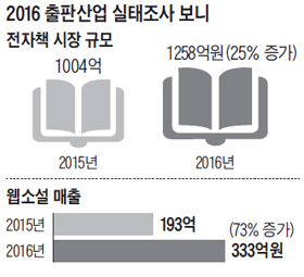 2016 출판산업 실태조사 그래프