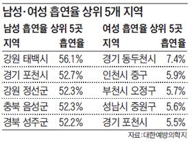 남성, 여성 흡연율 상위 5개 지역 순위표