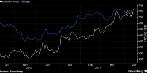 4월 초 영국의 디아지오(파란색)를  추월한 중국의 마오타이 시가총액/블룸버그