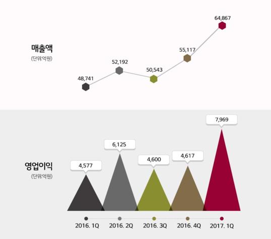 LG화학 1분기 매출 역대 최대…영업익도 6년來 가장 많아(종합)