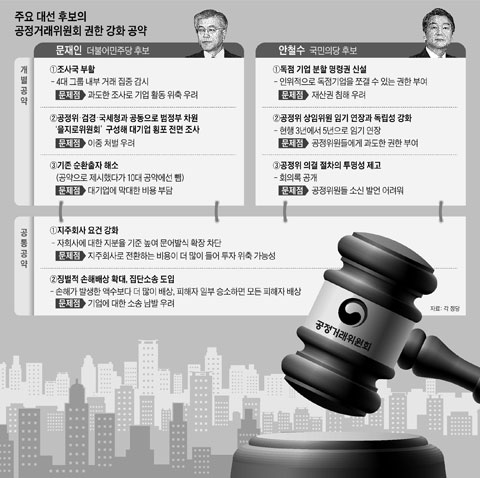 주요 대선 후보의 공정거래위원회 권한 강화 공약