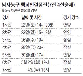 남자농구 챔피언결정전 일정표