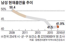 남성 현재흡연율 추이 그래프