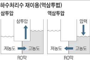 하수처리수 재이용(역삼투법)