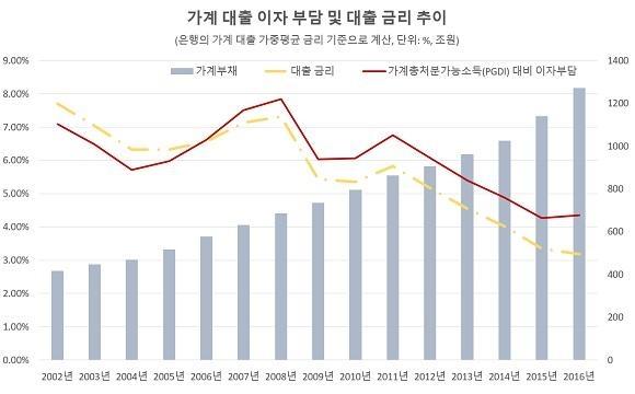 [단독] 가계부채, 가처분소득 대비 원리금상환 부담 40% 넘었다