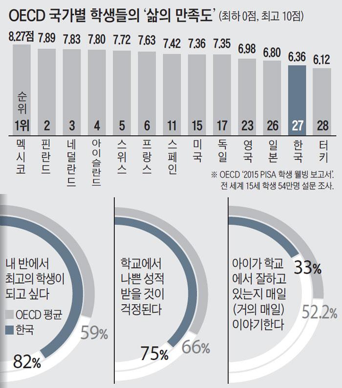 OECD 국가별 학생들의 '삶의 만족도'