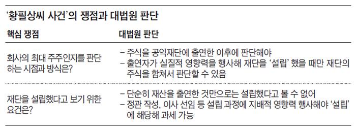 황필상씨 사건의 쟁점과 대법원 판단 정리 표