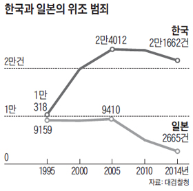 한국과 일본의 위조 범죄수 그래프