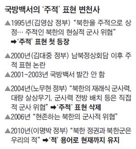 국방백서의 주적 표현 변천사 정리 표