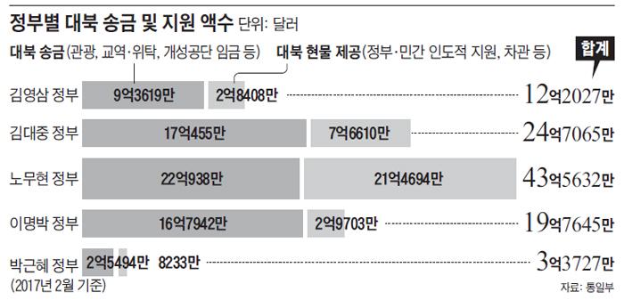 정부별 대북 송금 및 지원 액수 그래프