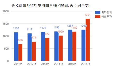 한국 대중 투자 1분기 반토막...사드보복에 투자심리 식었나