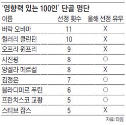 영향력 있는 100인 단골 명단표