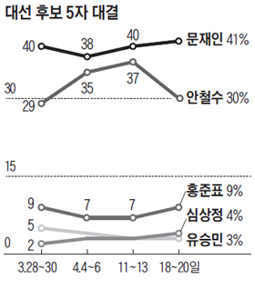 대선후보 5자 대결 여론조사 결과 그래프
