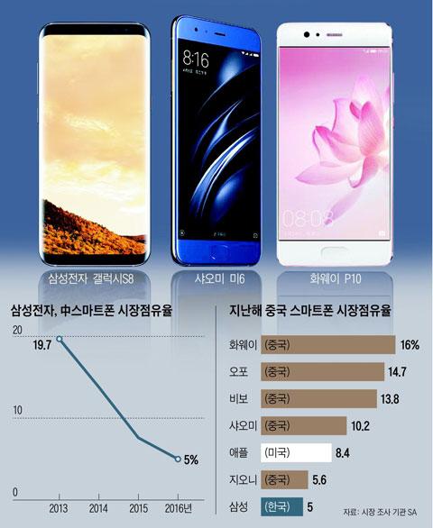 삼성전자, 中스마트폰 시장점유율 외