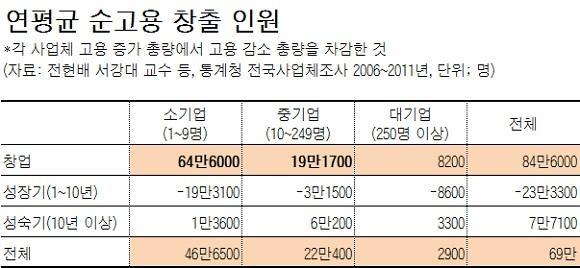 전현배 서강대 교수 등 연구팀에 따르면 2006~2011년 한국에서 일자리 증가는 10인 미만 소기업을 중심으로 한 중소기업 창업 덕분이었다. 대기업의 신규 일자리 증가는 3000개에 못미쳤다. /자료: 전현배 서강대 교수 등(2017)