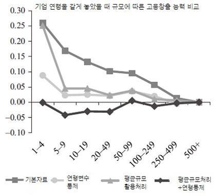 전현배 서강대 교수 등의 연구 결과에 따르면 한국에서 신규 고용 창출은 주로 중소기업의 창업에서 비롯됐다. 연령 효과를 통제했을 경우 중소기업이라고 해서 고용을 더 많이 창출하지 않는 것으로 나타났다. 그리고 그 원인은 높은 중소기업 폐업률에 있었다. /자료: 전현배 서강대 교수 등(2017)