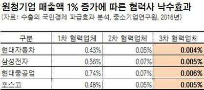 [핫이슈분석] 순고용증가 94%, 10인 미만 소기업 창업서 나와…고용없는 성장, 경제 노쇠화 때문?