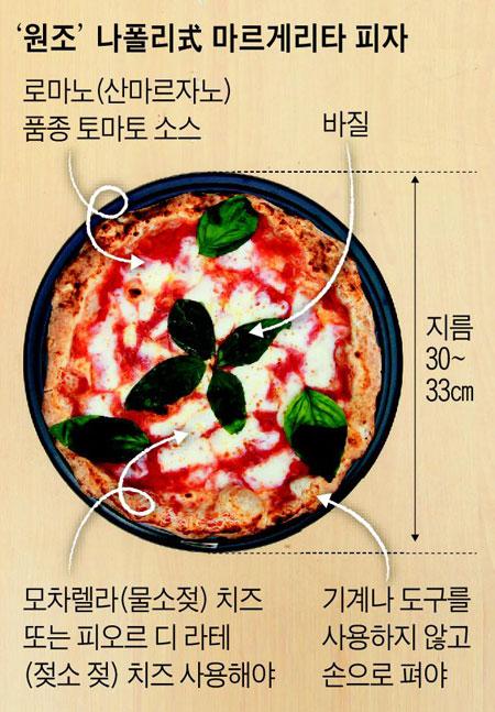 '원조' 나폴리式 마르게리타 피자