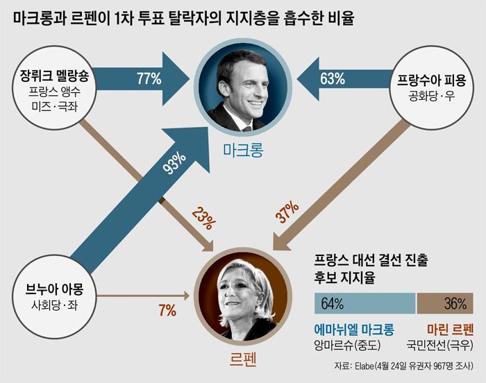 프랑스 대선 결선 진출 후보 지지율 그래프