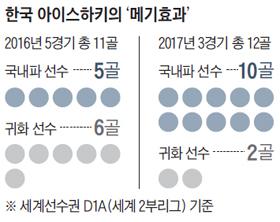 한국 아이스하키의 '메기효과' 정리 표