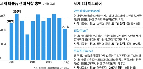 세계 미술품 경매 낙찰 총액 / 세계 3대 아트페어