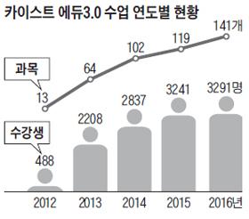 카이스트 에듀3.0 수업 연도별 현황 그래프