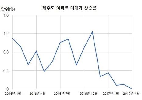월별 제주도 아파트 매매가 상승률. /자료=KB국민은행
