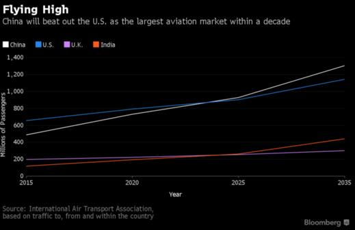 중국은 2024년께 미국을 제치고 세계 최대 항공기 이용객 시장이 될 것으로 전망된다. /블룸버그