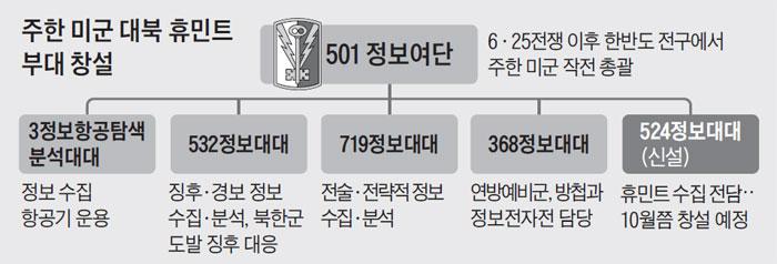 주한 미군 대북 휴민트 부대 창설