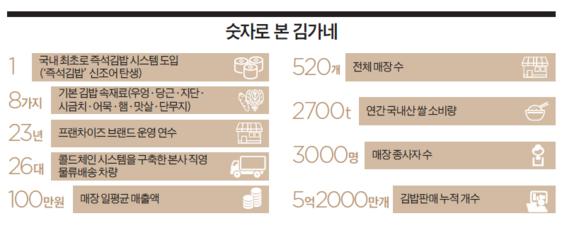 [이코노미조선] '눈·코로 먹는 김밥'으로 대박…23년 최장수 김밥 브랜드 '김가네'