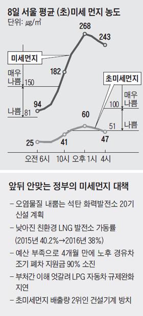 8일 서울 평균 초미세먼지 농도 그래프
