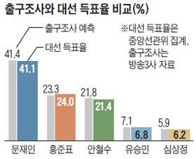 출구조사와 대선 득표율 비교 그래프