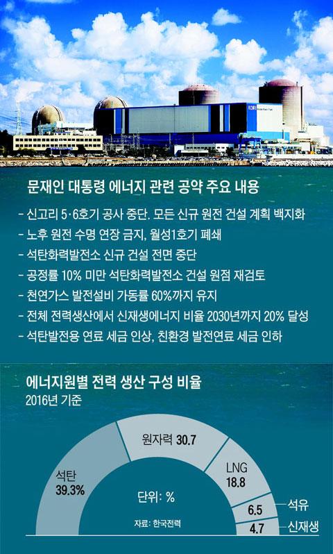 부산 기장군 고리 원자력발전소 1~4호기.