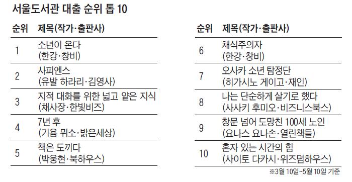 서울도서관 대출 순위표