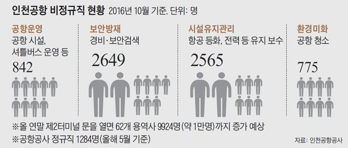 인천공항 비정규직 현황 표